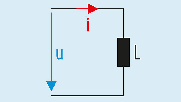 Bild 1. Eine einzelne Induktivität, durchflossen von einem Wechselstrom i, mit der Spannung u an ihren Anschlüssen.