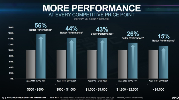 AMD EPYC vs. Intel Xeon - Performance comparison