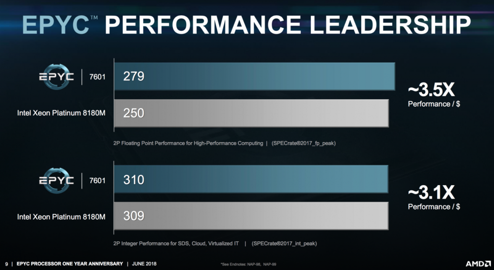 AMDs EPYC vs. Intel Xeon