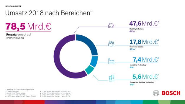 Umsätze 2018 nach Geschäftsbereichen: Mit 61 Prozent Anteil dominieren die Mobility Solutions.