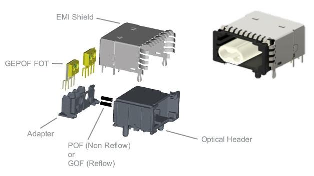TEs GEPOF-Lösung (Gigabit Ethernet over Plastic Optic Fibers), basierend auf freigegebenen Automotive-Komponenten.