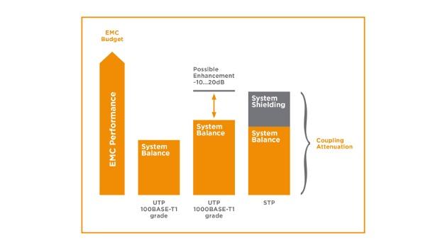 Darstellung des EMV-Budgets für 100/1000BASE-T1-Implementierungen