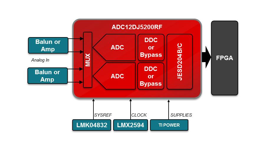 Bild 2. Für den Betrieb genügen dem ADC12DJ5200RF zwei Versorgungsspannungen (1,1 V und 1,9 V) ein Taktgenerator und ein Synchronsignal.