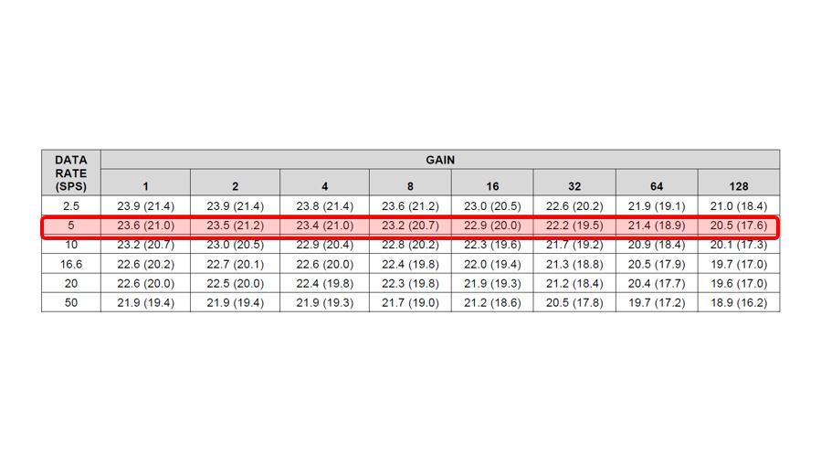 Bild 14. Effektive Auflösung (rauschfreie Auflösung) des ADS124S08 mit Sinc3-Filter bei +UBA = 3,3 V, –UBA = 0 V, aktivem Verstärker (PGA), deaktiviertem Global Chop und mit einer internen Referenzspannung von 2,5 V.
