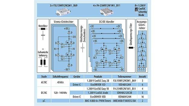 Bild 3: Vereinfachte Darstellung eines hocheffizienten 60-kW-Designs mit Vienna-Gleichrichter in Easy-2B-Phase-Leg-Modulen inklusive Bauteilübersicht.