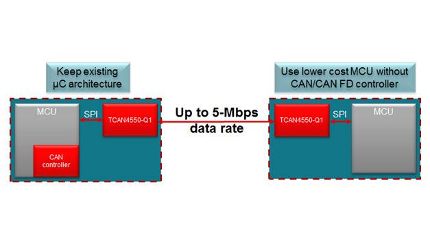 Mit dem Controller und Transceiver für CAN FD - TCAN4550 von Texas Instruments - lassen sich bisher für CAN eingesetzte Mikrocontroller oder Mikrocontroller ohne integriertem CAN-Controller per SPI für CAN FD erweitern. Der TCAN4550 kann direkt an 12 V betrieben werden und ermöglicht eine Datenrate von bis zu 8 Mbit/s.