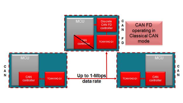 CAN FD ist noch nicht weit verbreitet. Externe CAN-FD-Controller und -Transceiver werden deshalb noch häufig in klassischen CAN-Bussen eingesetzt.