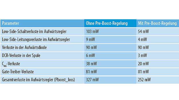 Tabelle 3. Verluste im Boost-Spannungsregler.