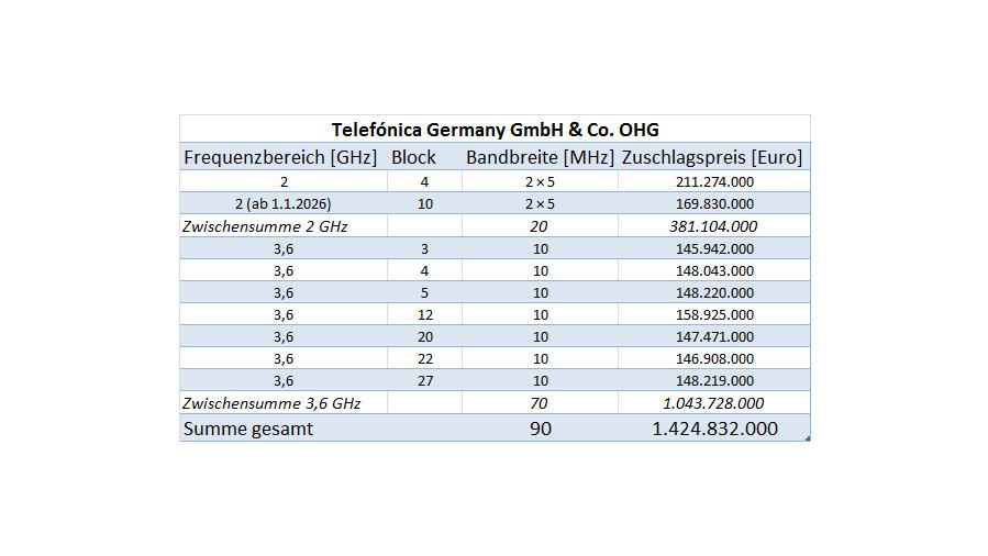 Telefonica hat wie Drillisch nur für zwei 2-GHz-Blöcke den Zuschlag erhalten, einer davon kann bereits ab 1.1.2021 für 5G genutzt werden.