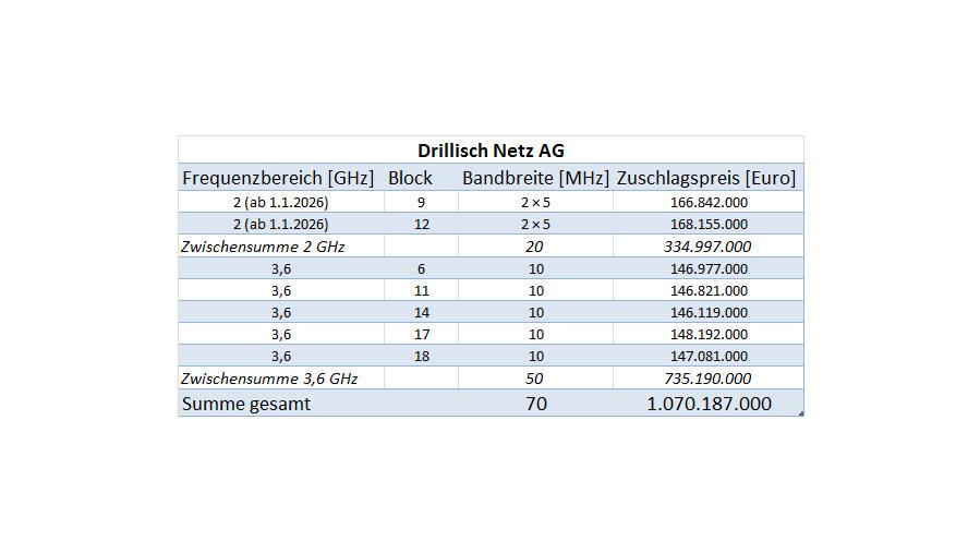 Die Drillisch Netz AG hat von den 420 MHz Bandbreite, die für 5 G versteigert wurden, Frequenzblöcke mit einer Bandbreite von insgesamt 70 MHz erworben. Das Unternehmen wird damit zum vierten Mobilfunknetzbetreiber in Deutschland. Allerdings kann Drillisch die Blöcke im 2-GHz-Bereich erst ab 1.1.2026 nutzen.