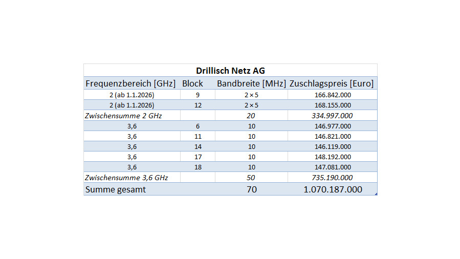 Of the 420 MHz bandwidth auctioned for 5 G, Drillisch Netz AG has acquired frequency blocks with a total bandwidth of 70 MHz. This makes the company the fourth mobile network operator in Germany. However, Drillisch will not be able to use the blocks in the 2 GHz range until 1 January 2026.