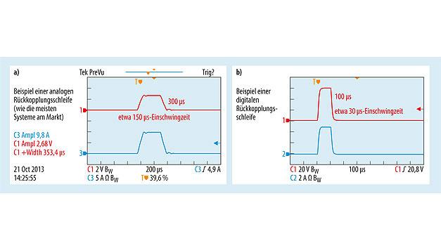 Bild 6. a) Analoge Regelung: Minimale Pulszeiten von etwa 300 µs mit etwa 150 µs Signaleinschwingzeit. b) Digitale Regelung: Minimale Pulszeiten von etwa 100 µs mit etwa 30 µs Signaleinschwingzeit.