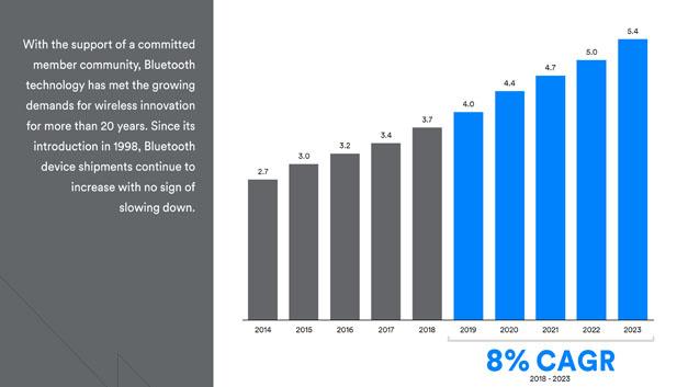 Bild 1. Über alle Gerätearten hinweg erwarten die Marktforscher von ABI Research für Bluetooth für die kommenden fünf Jahre ein jährliches Wachstum von acht Prozent. Die Zahl der pro Jahr ausgelieferten Bluetooth-fähigen Geräte soll von 4 Mrd. (2019) auf 5,4 Mrd. (2023) steigen.