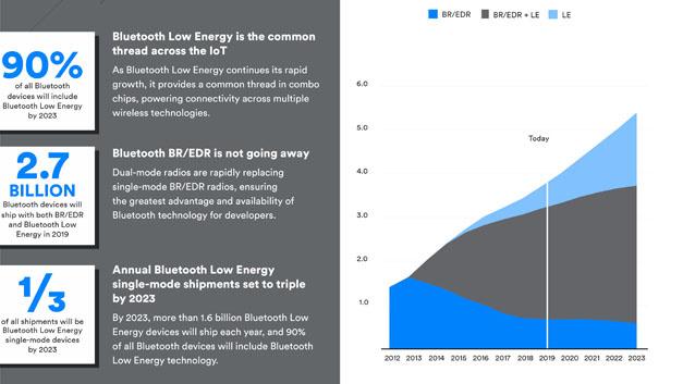 Bild 2. Schon heute sind die meisten Bluetooth-Geräte auch für Bluetooth Low Energy (LE) geeignet. Der Markt für reine BLE-Anwendungen wird aber nach der Einschätzung von ABI Research in den kommenden fünf Jahren deutlich stärker wachsen.