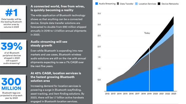 Bild 3. Anwendungen zur Datenübertragung per Bluetooth sollen in fünf Jahren so stark zulegen, dass sie die bisher dominierende Audioübertragung per Bluetooth als wichtigste Anwendung ablösen. Einen entscheidenden Beitrag für dieses Wachstum werden sicherlich Bluetooth-Netzwerke und -Lokalisierungssysteme leisten.