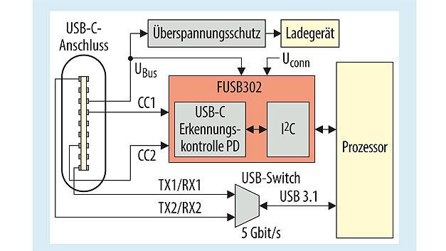 Bild 1. Blockdiagramm einer gängigen USB-C-PD-Anwendung.