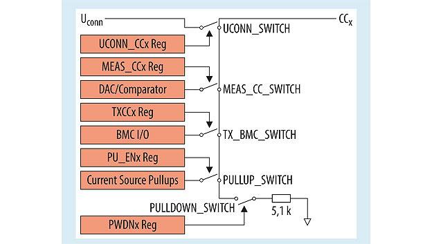 Bild 3. Switch-Funktion des Konfigurationskanals.