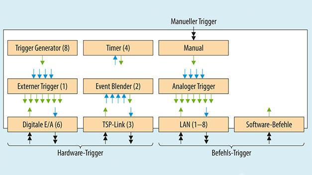 Bild 8. Trigger-Funktionen der Serie Keithley DMM7510.