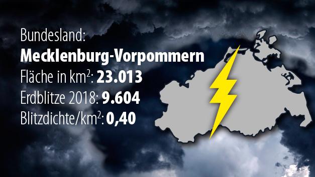 Platz 16: Das geringste Blitzaufkommen pro Fläche wurde 2018 in Mecklenburg-Vorpommern registriert mit einer Blitzdichte von 0,4 Einschlägen pro Quadratkilometer.