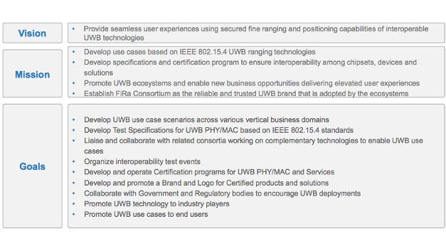 Ziel des FiRa-Konsortiums ist ein UWB-Standard für die präzise Ortung, der den Endnutzern Interoperabilität bietet.