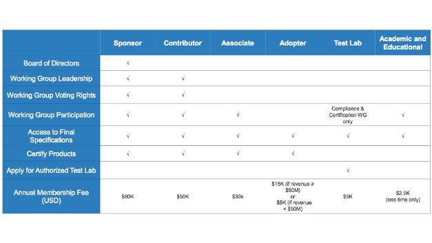Wer an der Weiterentwicklung der UWB-Technik im FiRa-Konsortium mitarbeiten will, dem stehen unterschiedliche Formen der Mitgliedschaft zur Verfügung.