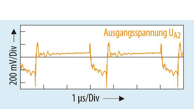 Bild 4.3 Am Ausgang UA2 zeigt die Spannungswelligkeit im Betriebszustand 5 mit UA2 = –15,41 V an RL = 77 Ω und  einem Laststrom von IL = 200 mA höhere negative Spitzenwerte.