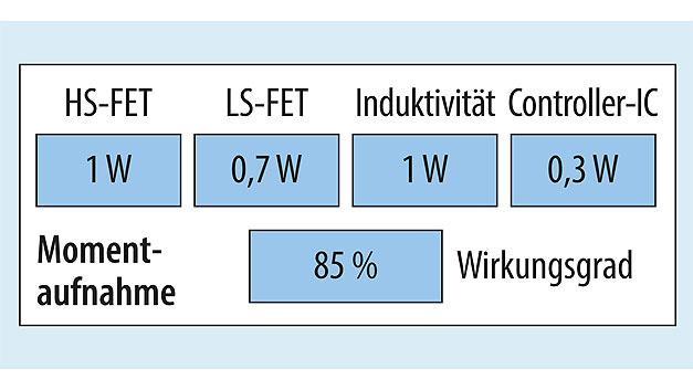 Bild 2. Momentaufnahme der Verluste in wichtigen Bauelementen sowie des Gesamtwirkungsgrads.