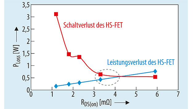 Bild 4. Leitungs- und Schaltverluste des HS-FET für die in Tabelle 1 aufgeführten FETs.