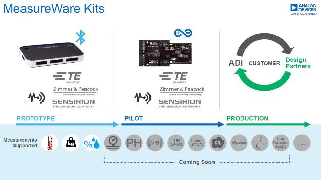 MeasureWare startet zunächst mit drei Sensortypen, das Sortiment soll aber zügig erweitert werden.