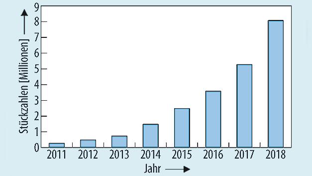 Bild 1. Markttrend für IO-Link-Sensoren.