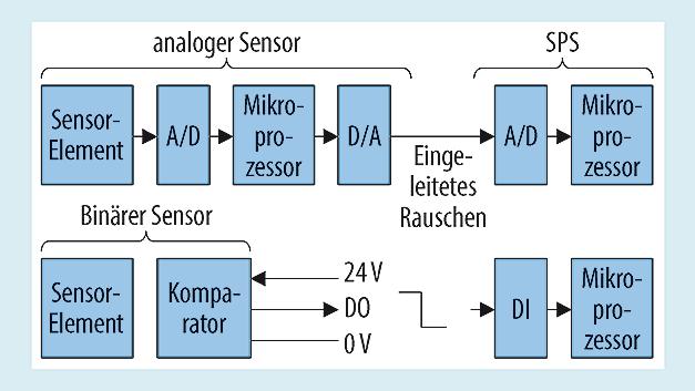 """Bild 2. Blockschaltbild von """"traditionellen"""" analogen und binären Sensoren."""