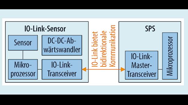 Bild 3. SPS mit IO-Link-Sensor.