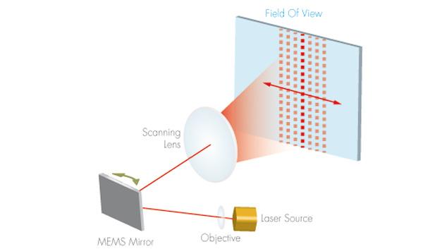 Solid-State-Lidar mit MEMS-Spiegel