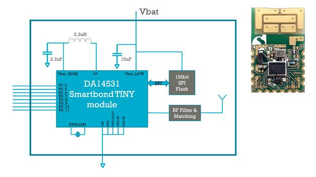 Mit dem Modul – incl. PCB-Antenne – können Entwickler eine Bluetooth-Schnittstelle in einem Gerät integrieren und sparen sich so die Zeit für die Zertifizierung.