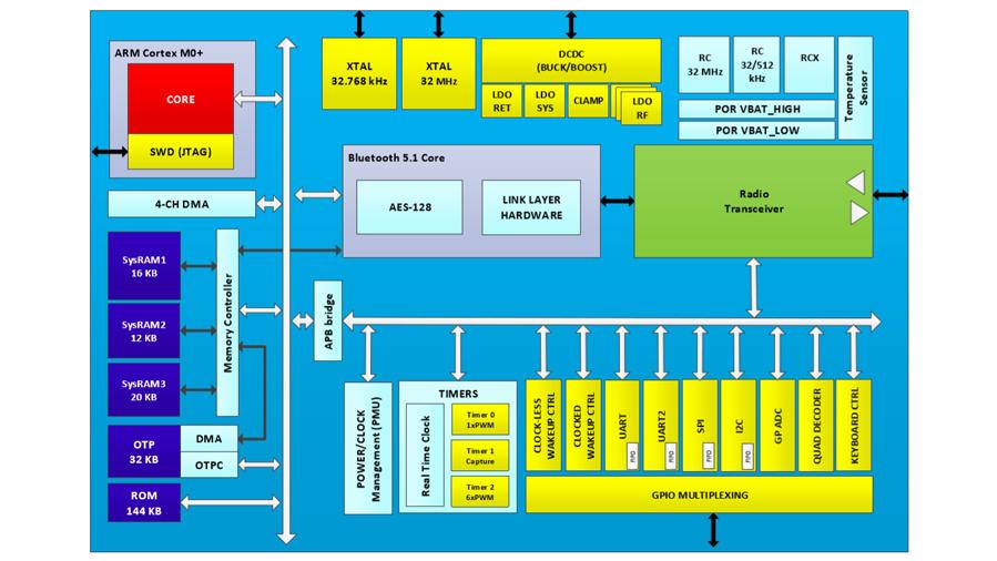 Im SoC DA14531 hat Dialog Semiconductor zum Prozessorkern, Speicher und Transceiver auch die Taktgeneratoren und einen DC/DC-Wandler (Auf-/Abwärtswandler) integriert.