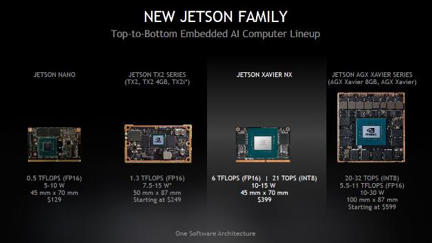 Jetson Xavier NX ist das jüngste Mitglied der Jetson-Familie von Nvidia, zu der Jetson Nano, die Jetson AGX Xavier und die Jetson TX2-Serie gehören.