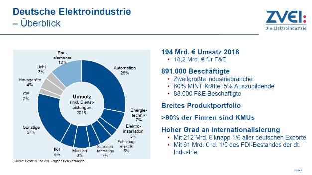 Die deutsche Elektroindustrie als zweitgrößte Industriebranche steht für einen Umsatz von 194 Mrd. Euro (2018).