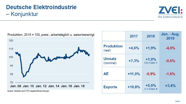 Entwicklung der deutschen Elektroindustrie von 2017 bis 2019. Im laufenden Jahr ist eine Eintrübung der Konjunktur erkennbar.