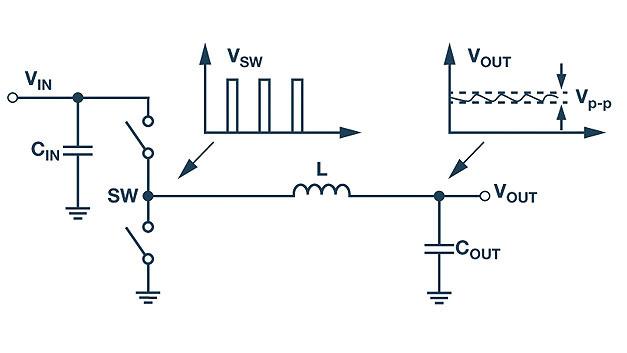 Bild 1. Prinzipschaltung eines Abwärtswandlers. Die am Schaltknoten erzeugten Spannungspulse werden vom Ausgangskondensator zu einer Gleichspannung integriert, der eine Wechselspannung (Welligkeit) mit der Schaltfrequenz überlagert ist.