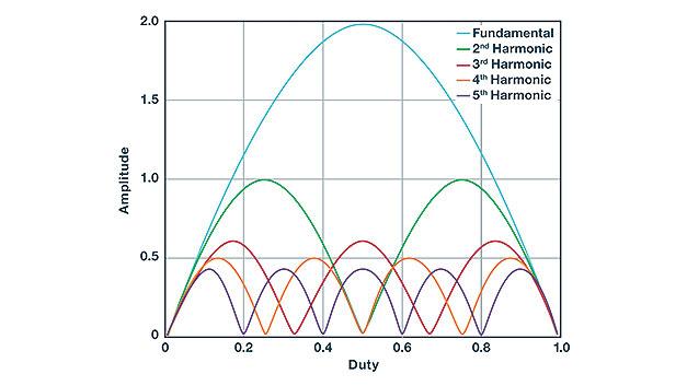 Bild 2. Die Amplitude der Spannung am Schaltknoten enthält, abhängig vom Tastverhältnis, unterschiedlich starke Anteile von der Grundschwingung oder von Oberschwingungen.