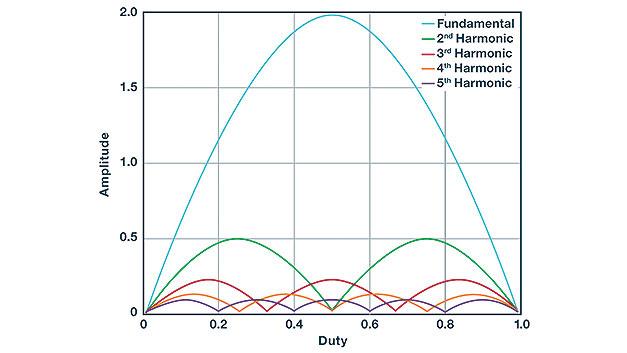 Bild 3. Durch die LC-Stufe am Ausgang des Abwärtswandlers werden die Anteile mit höherer Frequenz an der Ausgangsspannungswelligkeit des Abwärtswandlers stärker gedämpft.