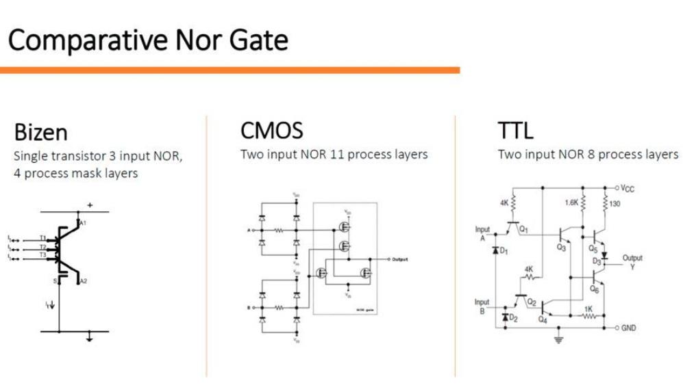 Vergleich eines NOR-Gatters unter Bizen, CMOS und TTL.