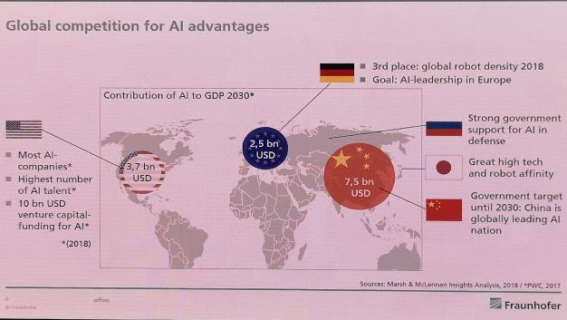 Neugebauer machte auch auf das globale Wettbewerbsumfeld aufmerksam, bei dem China rund 7,5 Mrd. Dollar, die USA 3,7 Mrd. Dollar und Europa nur 2,5 Mrd. Dollar in die Entwicklung von KI steckten.