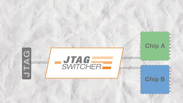 Lauterbach: Open Source JTAG Switcher  In einer modernen Multi-Prozessor-Umgebung kann ein System aus vielen verschiedenen Prozessoren bestehen, die sich jeweils auf eine bestimmte Verarbeitungsaufgabe konzentrieren. Der Multiprozessor-JTAG arbeitet, indem er die Debug-Schnittstellen der Geräte miteinander verbindet. Oftmals haben diese inkompatible Debug-Schnittstellen, z.B. können sie unterschiedliche Spannungsanforderungen haben. Mit modernen Prozessoren, die in der Lage sind, in sehr stromsparende Modi einzusteigen, kann die Debug-Schnittstelle eines jeden Prozessors jederzeit abgeschaltet werden, was die Kette durchbricht und das Debuggen jedes angeschlossenen Geräts verhindert. Der JTAG Switcher wurde entwickelt, um all diese Probleme zu lösen. Er kann mit Prozessorkernen arbeiten, die unterschiedliche Spannungen verwenden, und kann sich nahtlos an wechselnde Kettenlängen anpassen, wenn Prozessorkerne in und aus Niederspannungszuständen wechseln. Mögliche Anwendungen sind die Möglichkeit für Entwickler, Kombinationen von Multiprozessoren auf einem Modul zu testen, da einzelne Geräte on-the-fly in die und aus der JTAG-Kette geschaltet werden können. Mehrere Ziele können mit einem einzigen Debugger für Regressionstests verbunden werden. Der Code des JTAG Switchers könnte auch in Chips integriert werden, bei denen ähnliche Probleme innerhalb eines Chips auftreten können. Damit könnte eine eigenständige Einheit entwickelt werden, die es ermöglicht, die JTAG-Schnittstellen mehrerer Module unter der Kontrolle eines einzigen Debuggers zusammenzuführen. Der VHDL-Quellcode für den JTAG Switcher ist Open Source und frei verfügbar und enthält vorgefertigte Beispiele für einige FPGAs von Altera und Lattice. Er kann einmalig beim Start konfiguriert und zur Ausführung gebracht werden, oder er kann zur Laufzeit dynamisch konfiguriert werden, um verschiedene Prozessoren in das Gesamtsystem aufzunehmen oder auszuschließen. Die API dafür ist offen und als Teil des Pakets verfüg