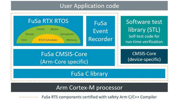 Arm Keil: Arm Functional Safety Run-Time System Arm FuSa RTS  Mit seinem Functional Safety Run-Time System (Arm FuSa RTS) bietet Arm Keil eine Reihe von Softwarekomponenten für Cortex-M-Mikrocontroller. Es besteht aus: Keil RTX5 Echtzeit-Betriebssystem (RTOS) Event Recorder für Kernel-Awareness und Event-Annotationen im User-Code CMSIS-Core für den Zugriff auf Prozessor und Peripheriegeräte und C-Bibliothek mit den am häufigsten verwendeten Funktionen. Arm FuSa RTS ist in Kombination mit dem auf Sicherheit qualifizierten C/C++ Compiler 6 von Arm zertifiziert. Es bietet eine vollständig qualifizierte Software- und Werkzeugumgebung, entsprechend den Normen ISO 26262 (ASIL D), IEC 61508 (SIL 3), IEC 62304 (Klasse C) und DE 50128 (SIL 4), für die Arm-Prozessorkerne Cortex-M0/M0+, Cortex-M3, Cortex-M4 und Cortex-M7. Das Echtzeit-Betriebssystem RTX5 von Keil ist seit vielen Jahren marktführend und bietet Funktionen wie dynamische und statische Speicherzuordnung. Die dynamische Speicherzuweisung vereinfacht den Konfigurationsaufwand während der Entwicklung. Die eingebaute RTOS-Awareness im MDK macht es einfach, den Speicherbedarf zu identifizieren und zur statischen Speicherzuweisung zu wechseln. Die statische Speicherzuweisung ist für mehrere Normen in Abhängigkeit vom Software Integritätslevel (SIL) zwingend erforderlich. Der Event Recorder ist integraler Bestandteil des Arm FuSa RTS und hilft bei der Softwareentwicklung, indem er Kernelinformationen, Benutzerereignisse und Timing-Informationen der Anwendung bereitstellt. Die Analyse des Timing-Verhaltens ist eine Voraussetzung für Integrationstests während des Softwareentwicklungsprozesses. Der FuSa-CMSIS-Core implementiert das grundlegende Laufzeitsystem für einen Cortex-M-Prozessor und ermöglicht Entwicklern den Zugriff auf den Prozessorkern. Es handelt sich um eine zertifizierte Version des Standard CMSIS-Core für Cortex-M. Der gerätespezifische Teil des CMSIS-Cores ist nicht Teil der Zertifizierung, aber da er auf Z