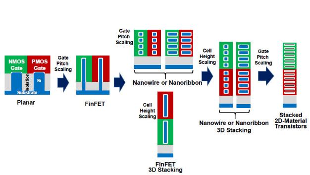 Für die weitere LG-Skalierung und damit Gate-Pitch-Skalierung über das hinaus, was der FinFET bieten kann, braucht es Gate-All-Around-Transistoren (GAA) wie Nanodrähte (nanowires) und Nanobänder (nanoribbons).