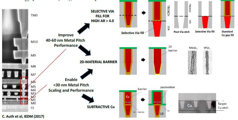 Drei neuartige Verbindungstechniken: 1. Subtraktiver Metall Prozess, 2. Ultra-dünne 2D-Materialbarrieren, 3. Selektive Via-Füllung.