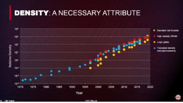 Die Dichte der Halbleiterstrukturen hat in den letzten fünfzig Jahren enorm zugenommen.