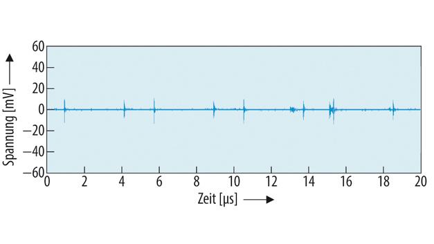 Ausgangsstörspannung des ZETA-Wandlers (Bild 3) mit dem Ausgangsfilter nach Bild 5, gemessen im µs-Bereich bei: UE = 12 V, UA = 5,0 V, IA = 1 A.