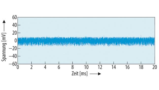 Ausgangsstörspannung des ZETA-Wandlers (Bild 3) mit dem Ausgangsfilter nach Bild 5, gemessen bei: UE = 12 V, UA = 5,0 V, IA = 1 A.